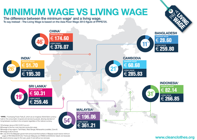 Fair Wage Vs Living Wage Sutis Blog
